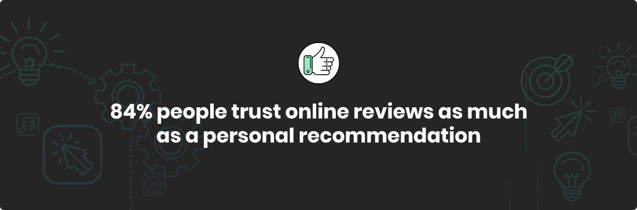 84% people trust online reviews as much as a personal recommendations