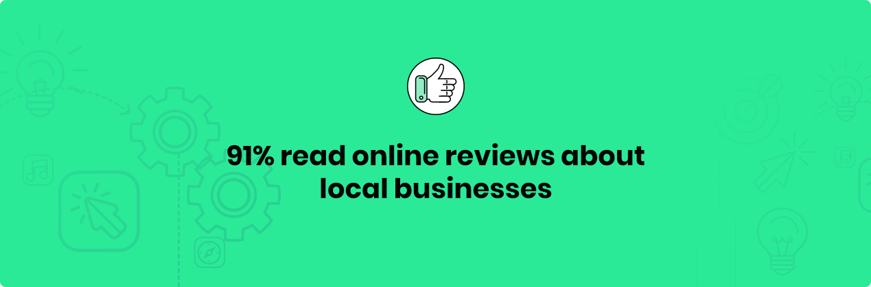 91% read online reviews about local businesses