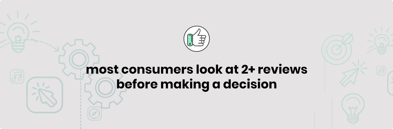 Most Consumers Look at 2 or more reviews before making a decision